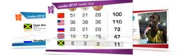 Screenfeed ofrece contenidos de digital signage especiales para los Juegos de Londres 2012
