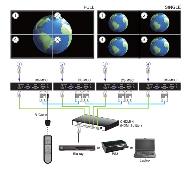 Eutikes offers digital signage controller multi-screen CYP