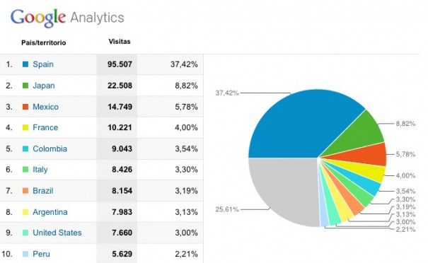 Audiencias Digital AV en 2012 (Fuente: Google Analytics)