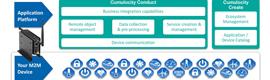 Nuevo kit de desarrollador de servicios inteligentes M2M de Kontron con soporte de la plataforma de aplicación Cumulocity