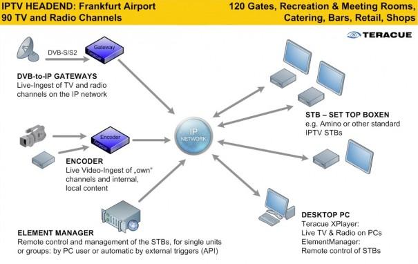 Diagrama distribución Teracue IPTV de Teracue
