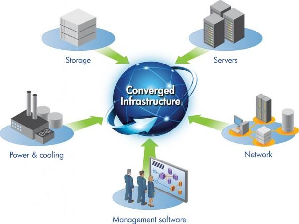 HP Infraestructura Convergente