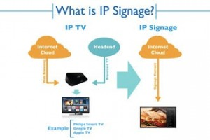 Philips Signage Solutions IP signage