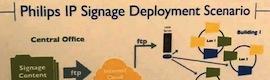 Philips Signage Solutions desarrolla nuevos plug in para digital signage IPTV