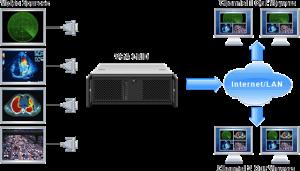 Epiphan VGA Grid