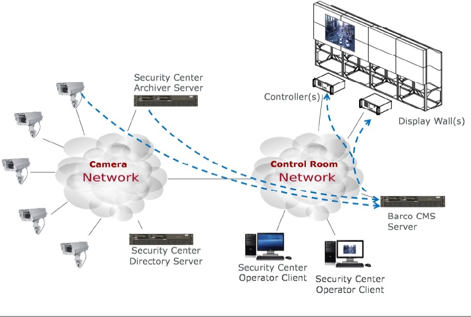 boat and genetec to integrate viewing and ip security operations and control centres