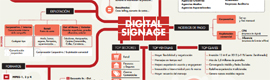 IAB Spain gives graphically meet the market situation of digital signage