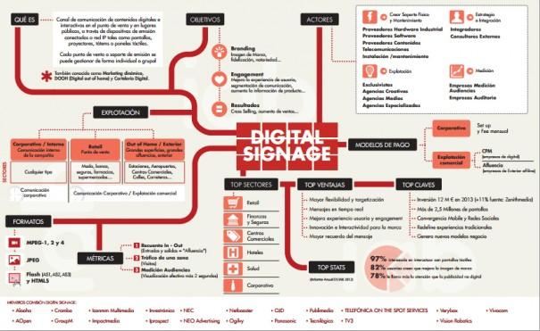 Infografia Digital Signage IAB