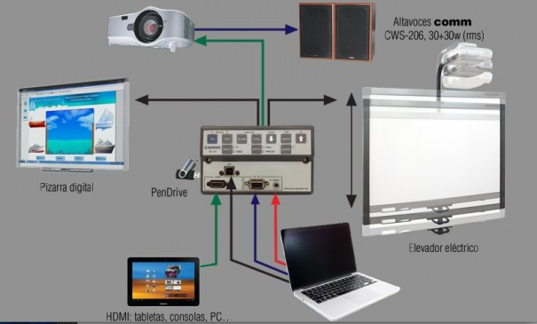 Comm Audiovisual IPC-1H