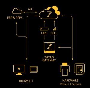 Zebra Technologies Zatar