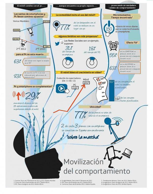 Estudio Telefonica Movilizacion comportamiento