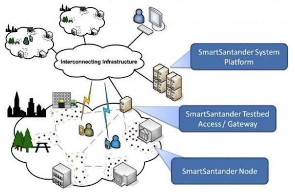 Téléphone SmartSantander