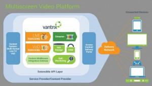 Vantrix multiscreen video