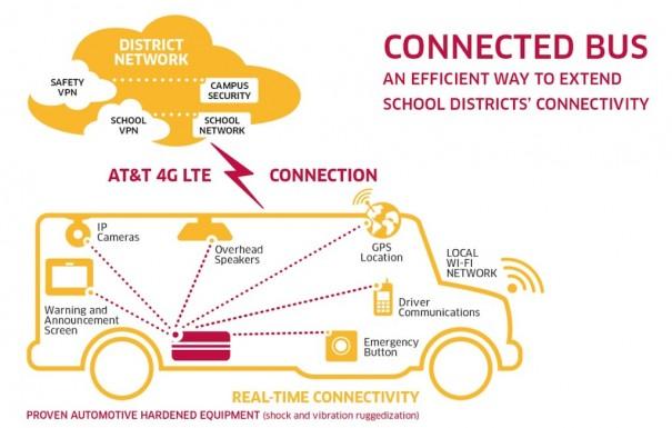 ATT y Alcatel Lucent Bus conectado