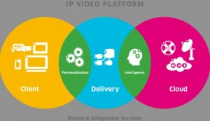 Alcatel-Lucent Bell Labs video IP