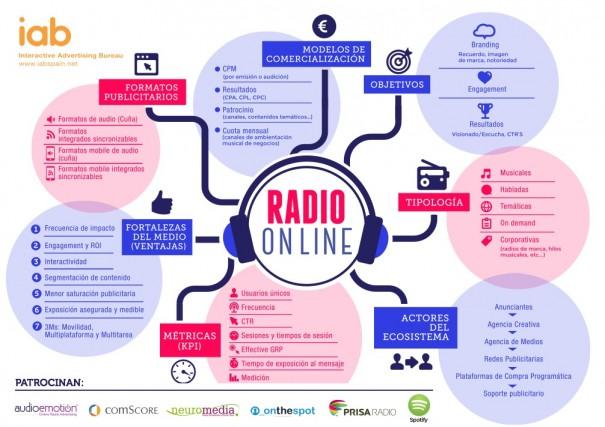 Infografía Radio Online (Fuente: IAB)