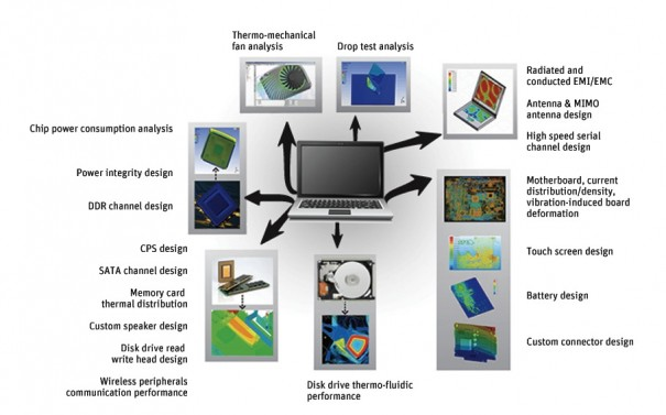 Ansys software simulacion ingenieria