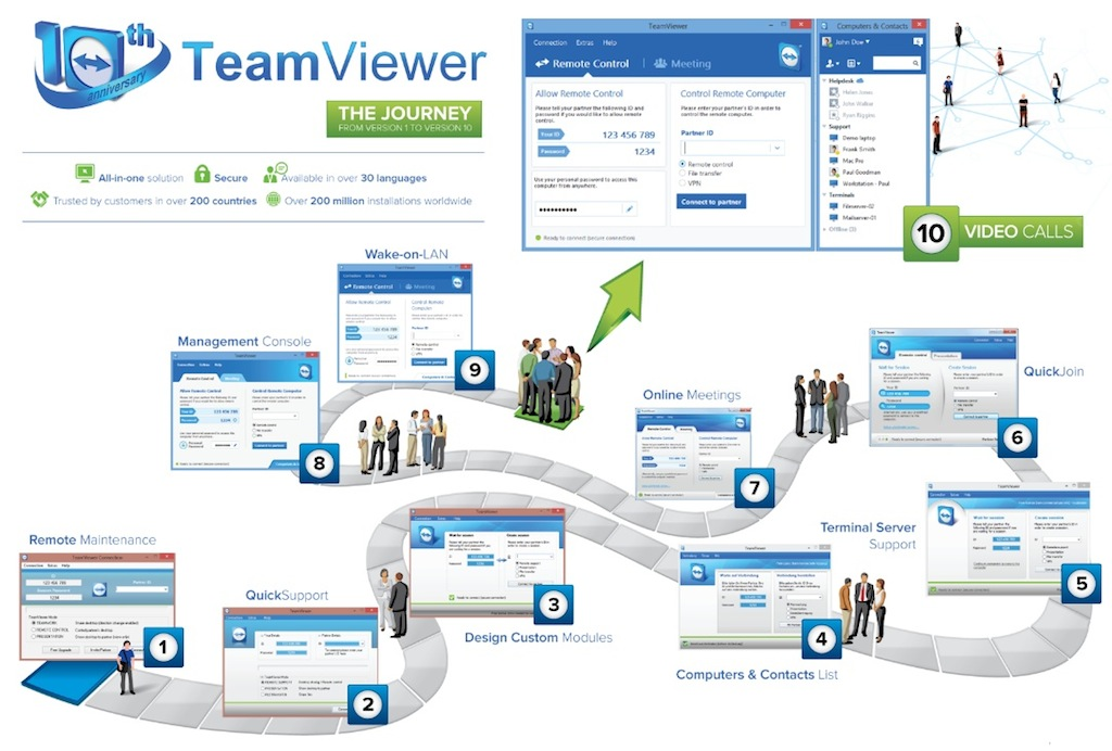 TeamViewer celebrates ten years of its collaboration with