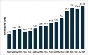 Telefonica innovacion 2014
