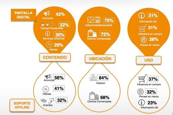 IAB Spain III Estudio Digital Signage
