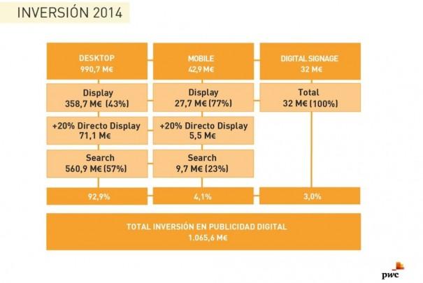 IAB Spain Estudio Inversion Publicidad Digital2014