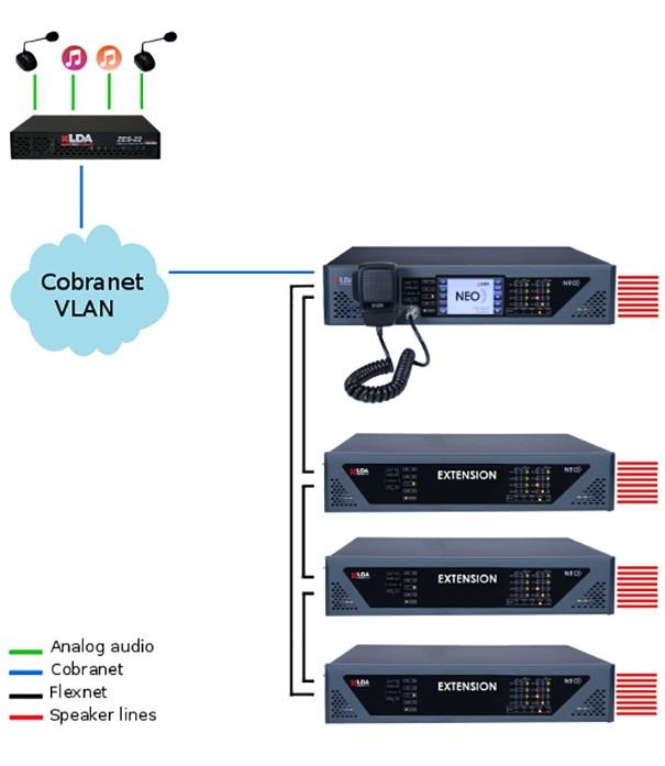 LDA Audio-Tech incorpora CobraNet en NEO