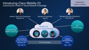 Cisco Mobility IQ