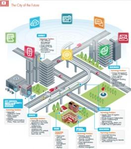 Cisco Smart Connected