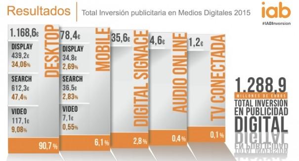 2015 investissement publicitaire IAB Espagne