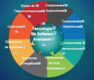 Kyocera IoT