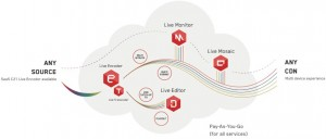 C21 Live Cloud