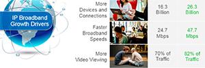 En España, el vídeo supondrá el 78% de todo el tráfico IP en 2020