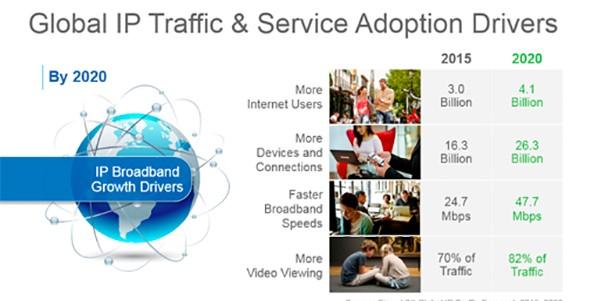Cisco Global IP Traffic Adoption Drivers