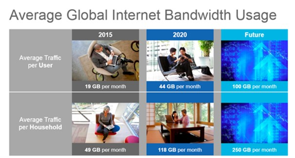 Cisco Global Internet Bandwidth usage