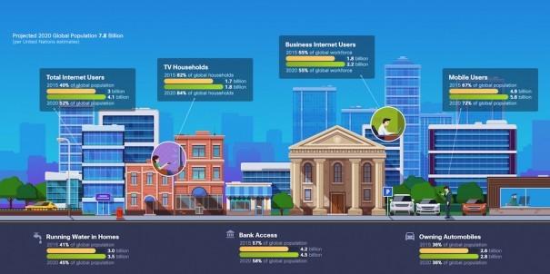 Cisco VNI Infografia