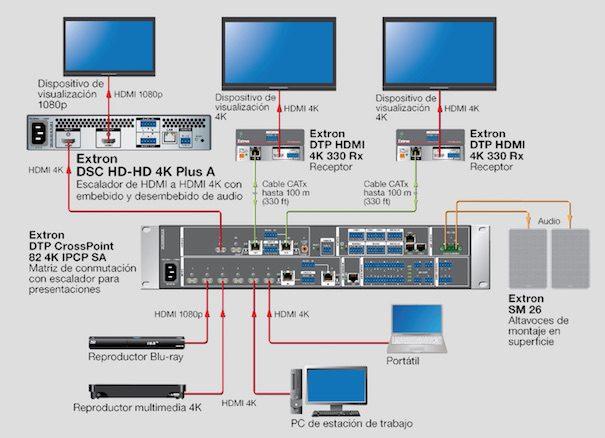 Extron HD‑HD 4 K Plus A DSC and xi: climbers of high