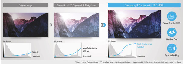 Samsung Led indoor Serie IF