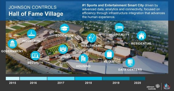Johnson Controls smart city Crestron