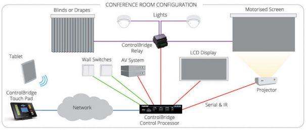 Black Box Controlbridge diagrama