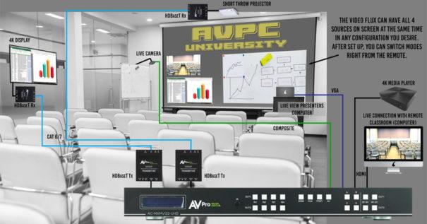 AVPro Edge videoflux classroom