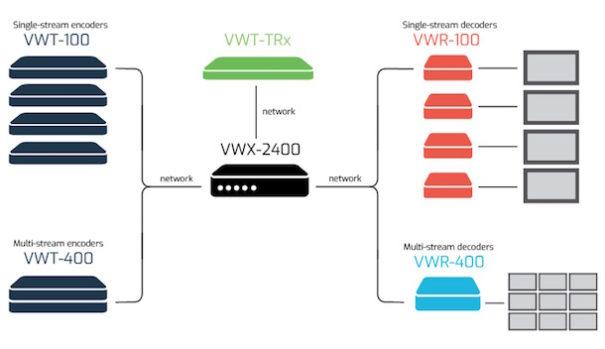 VuWall trx 2 esquema