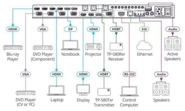 kramer vp-733 conexion