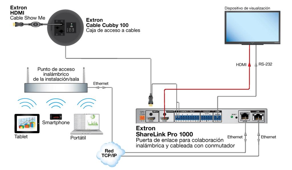 Extron ShareLink Pro 1000: Проводные и беспроводные