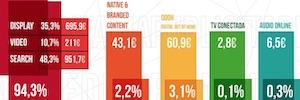 Informe IAB Spain: la inversión publicitaria en medios digitales creció un 13,5% en 2018